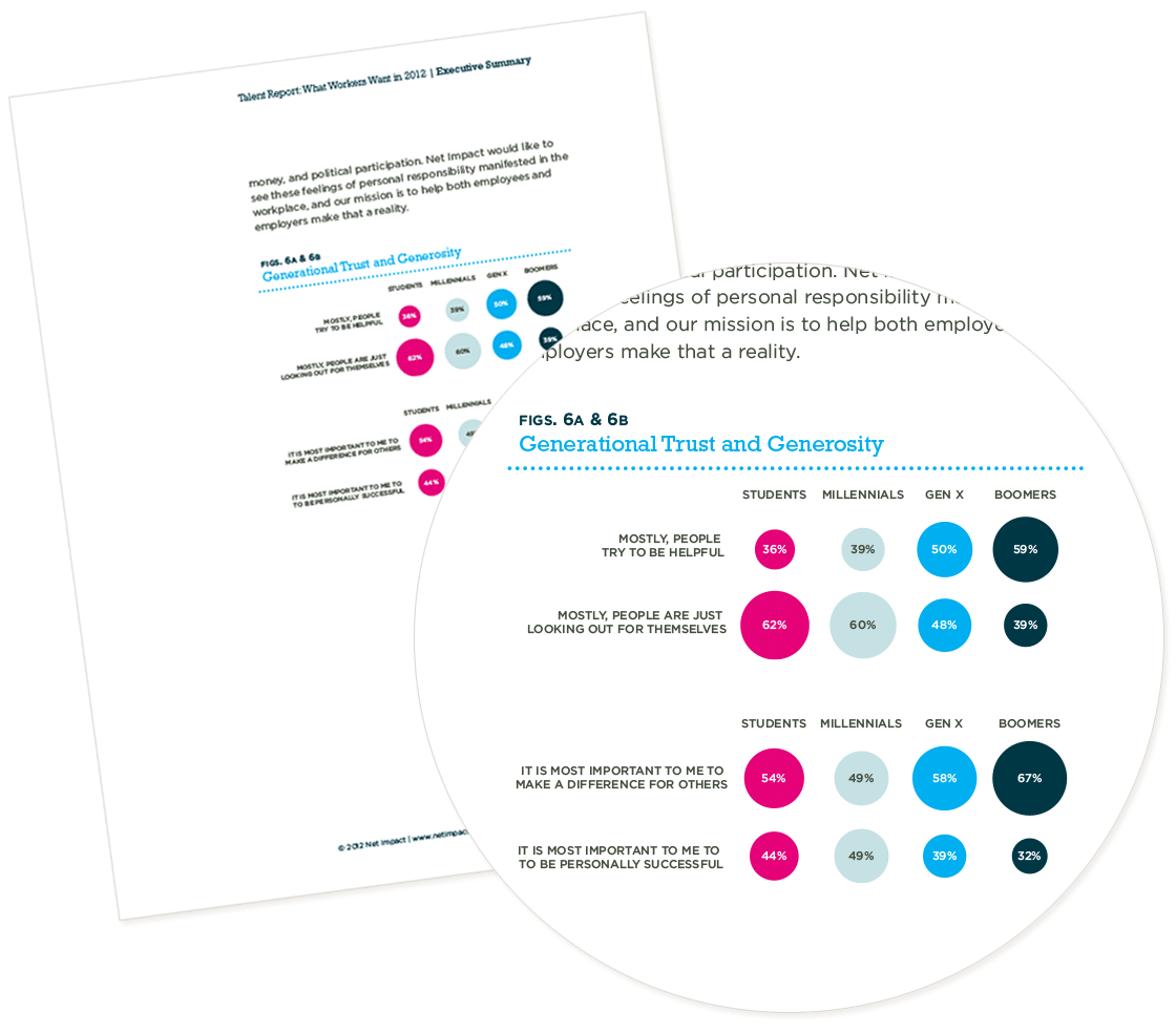 What Workers Want: Net Impact Talent Report - Design and layout, PR, inforgraphics